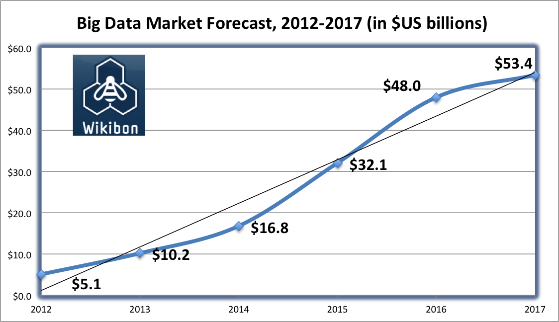 Big Data Market Forecast 2012-2017