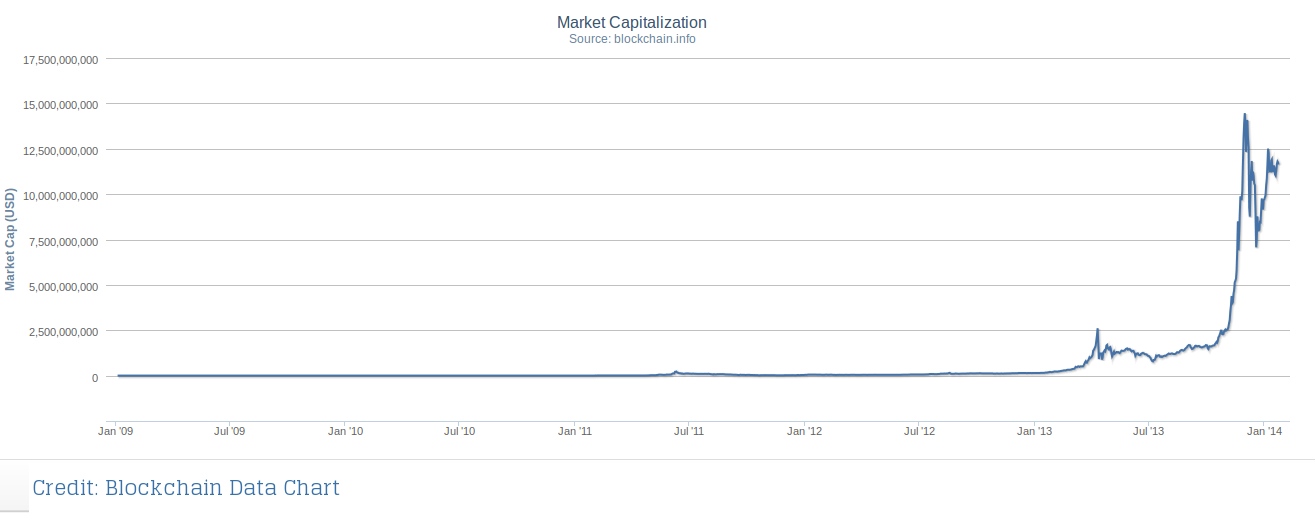 Total Market Capitalization Of Bitcoin January 2017