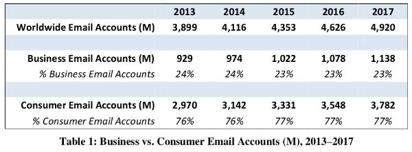 Email Statistics Report-image