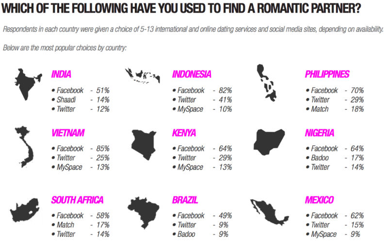 How Popular Are Online Dating Sites