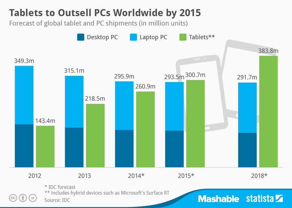 Pc Shipments To Decline Through 2018 Tablets To Outsell