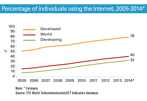 Individuals Using Internet 2014