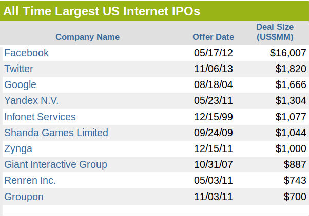 Top 10 Biggest and Largest Tech-Internet IPOs Ever