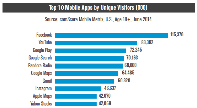 Apps Spiele Top 10