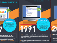 Know the History of HTML:  Interactive HTML Code 1.0 to 5.0 Timeline