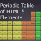 This Periodic Table Lets You Know All 107 HTML5 Elements