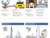 Facebook Revals the Most Famous Social Landmarks By City